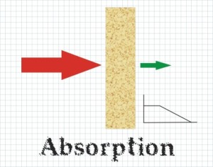 Absorption graphic